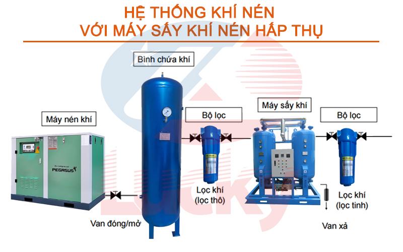 Sơ đồ hệ thống khí nén hấp thụ với bộ lọc khí nén công nghiệp