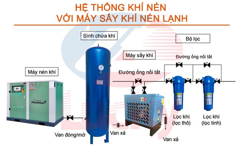 Hệ thống khí nén sử dụng máy nén khí trục vít
