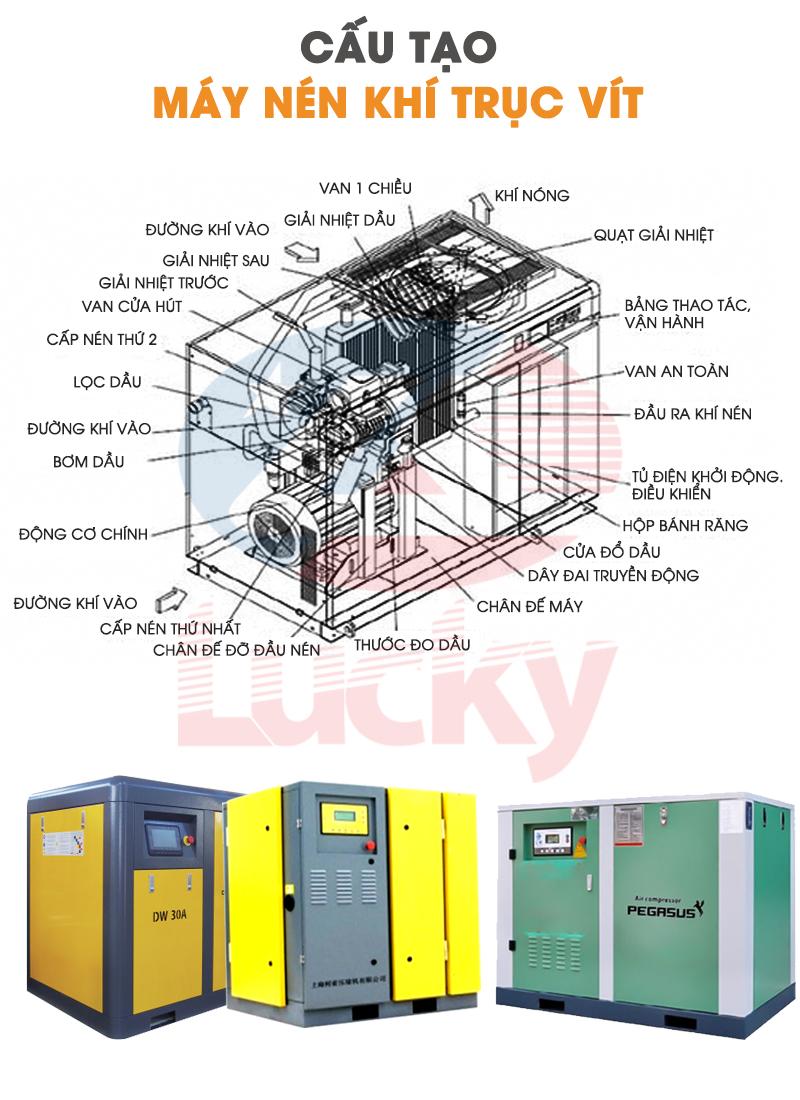 Cấu tạo máy nén khí trục vít 250 kw