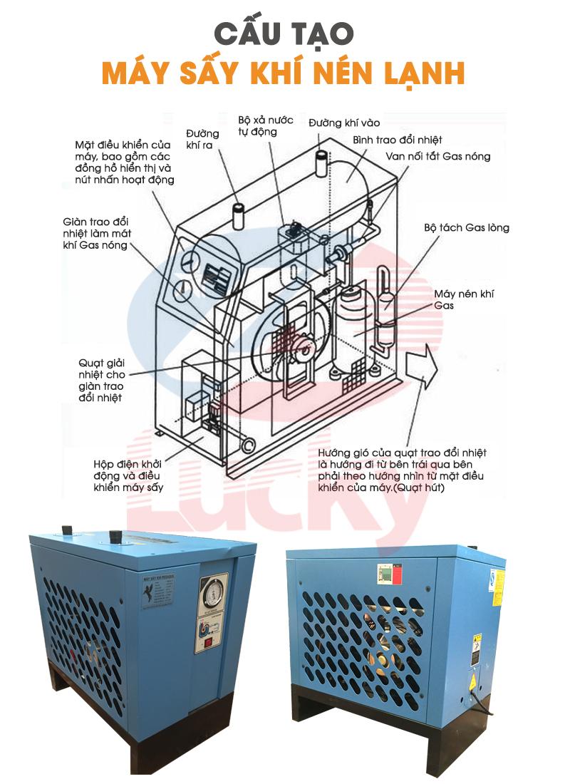 Cấu tạo máy sấy khí pegasus 3.8 m3