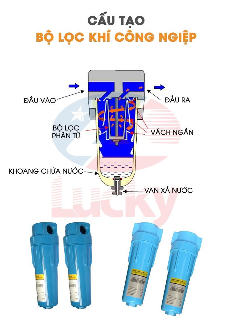 Cấu tạo bộ lọc khí công nghiệp